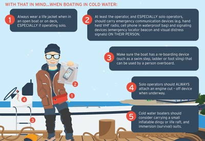 cold water boating infographic