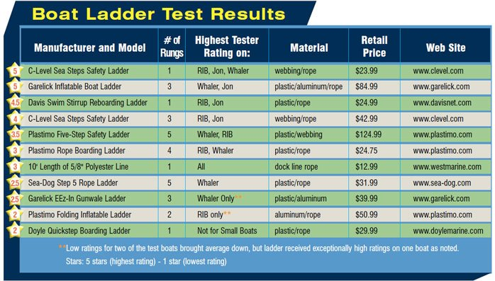 a chart showing the results of the ladder tests