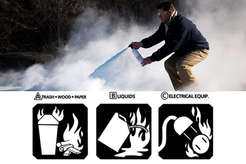 the three main types of fires: A- trash, wood, paper; B- liquids; C- electrical equipment