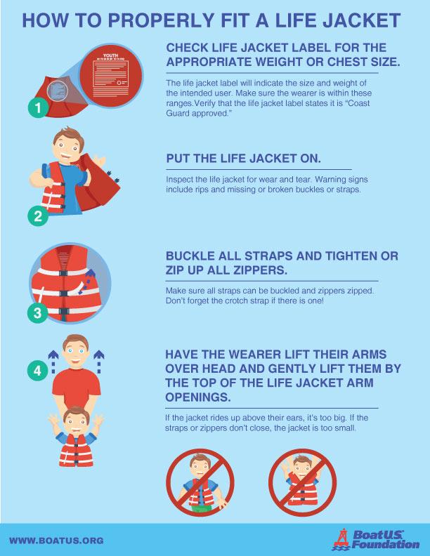 Child Life Jacket Fit Video Boatus Foundation