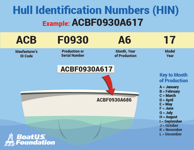 free boat hin number lookup