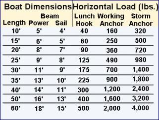 a chart on boat lengths and recommended anchor weights