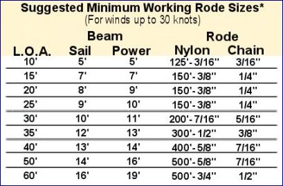 a chart suggesting Minimum Working Rode Sizes